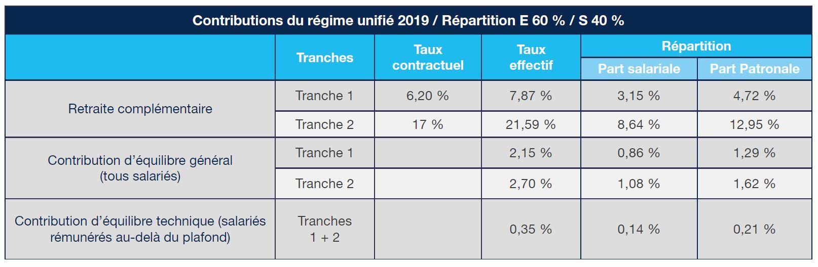 Contributions du régime unifié 2019 / Répartition E 60 % / S 40 %
