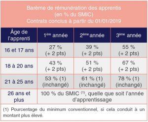 Smic (Salaire minimum de croissance)