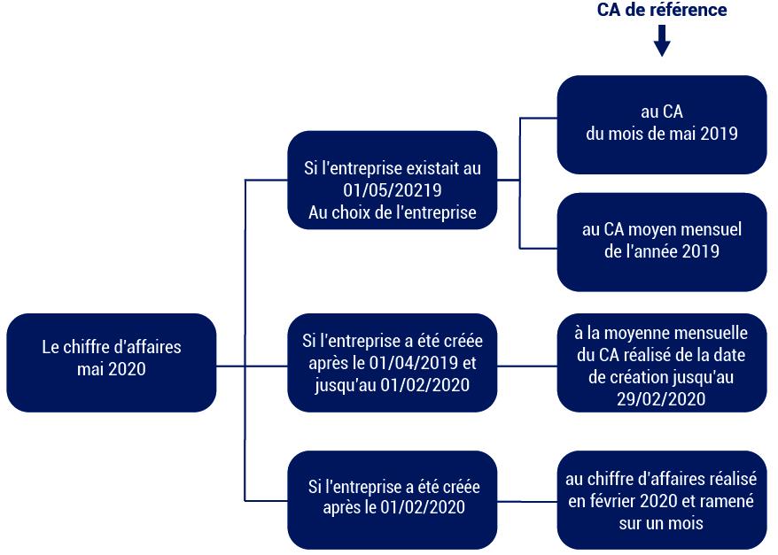 shéma permettant de calculer son chiffre d affaires de reference pour obtenir le fonds de solidarité mis en place pour faire face au covid 19