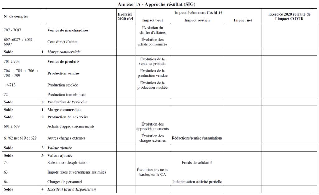 Annexe 1A Approche résultat SIG