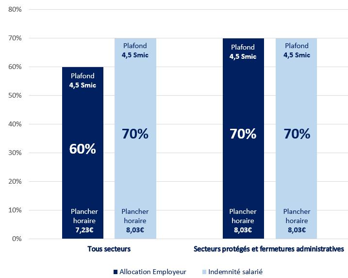 Indemnisation de l'activité partielle de longue durée (APLD) à partir du 1er juillet 2020 Comparatif tous secteurs et secteurs proteges /fermeture administrative