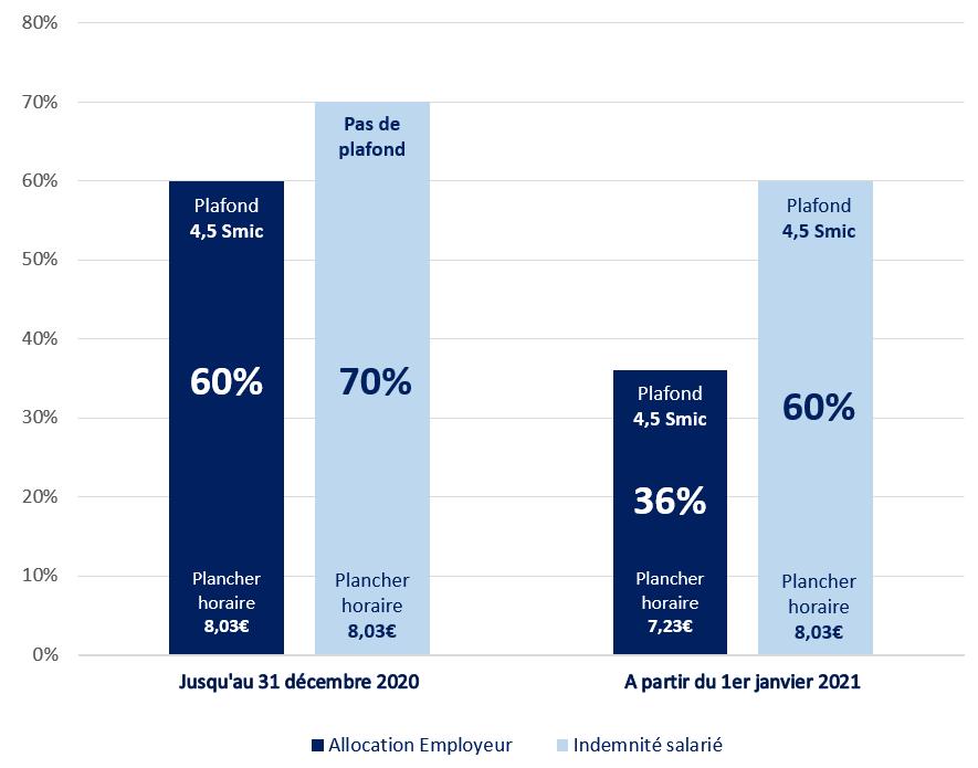 Graphique Indemnisation de l'activité partielle de droit commun Comparatif 31 decembre 2020 vs 1er janvier 2021