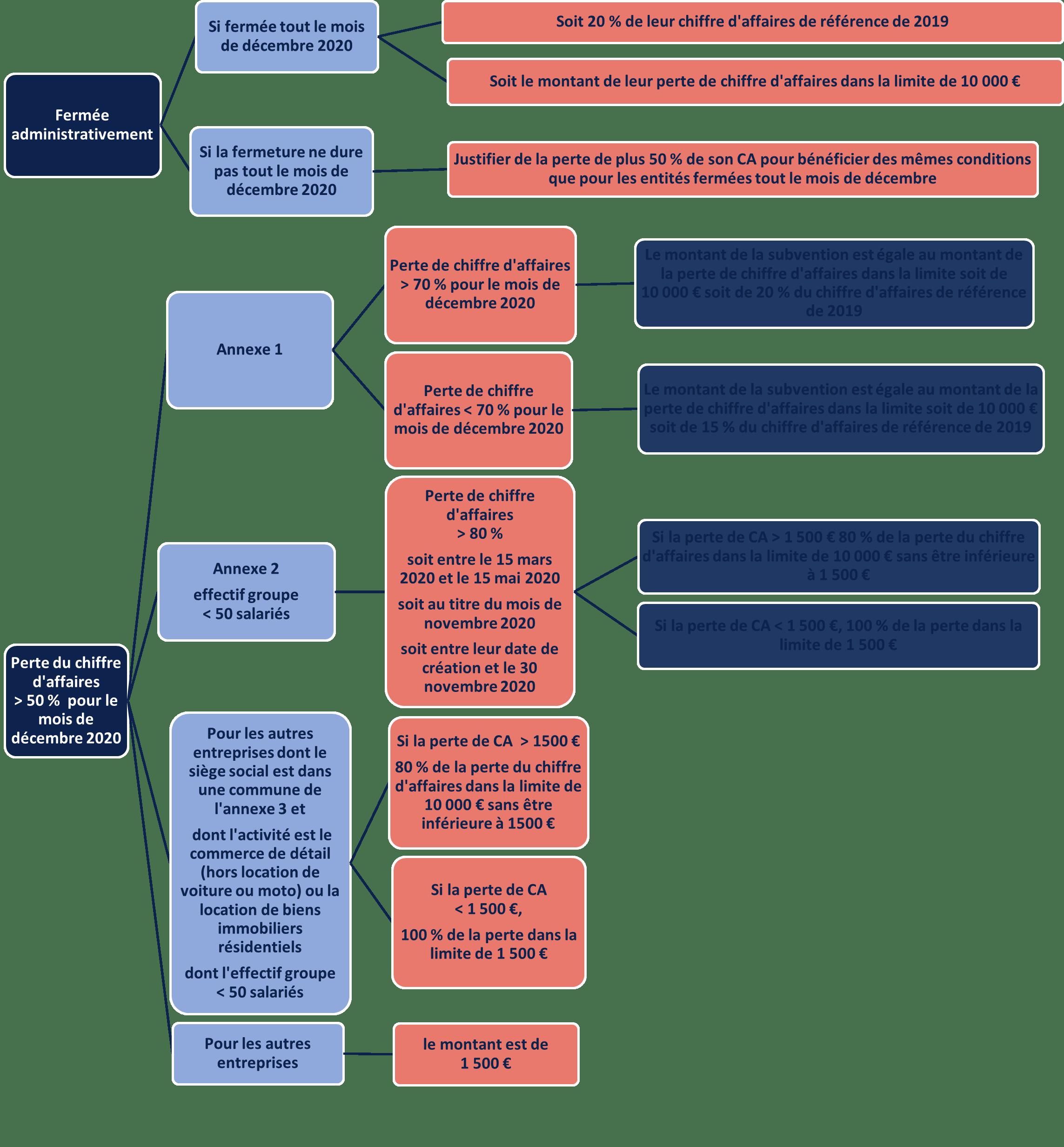 FONDS DE SOLIDARITÉ 1ER VOLET – SYNTHÈSE DES CAS AU TITRE DE L'ARTICLE 3-15 ET 3-16