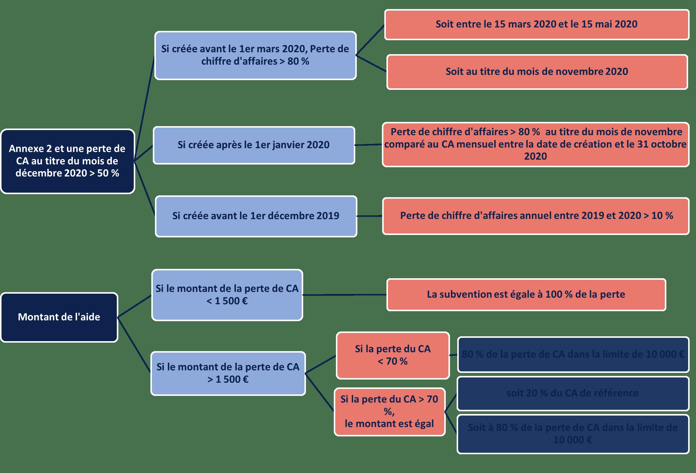 FONDS DE SOLIDARITÉ 1ER VOLET – ARTICLE 3-17