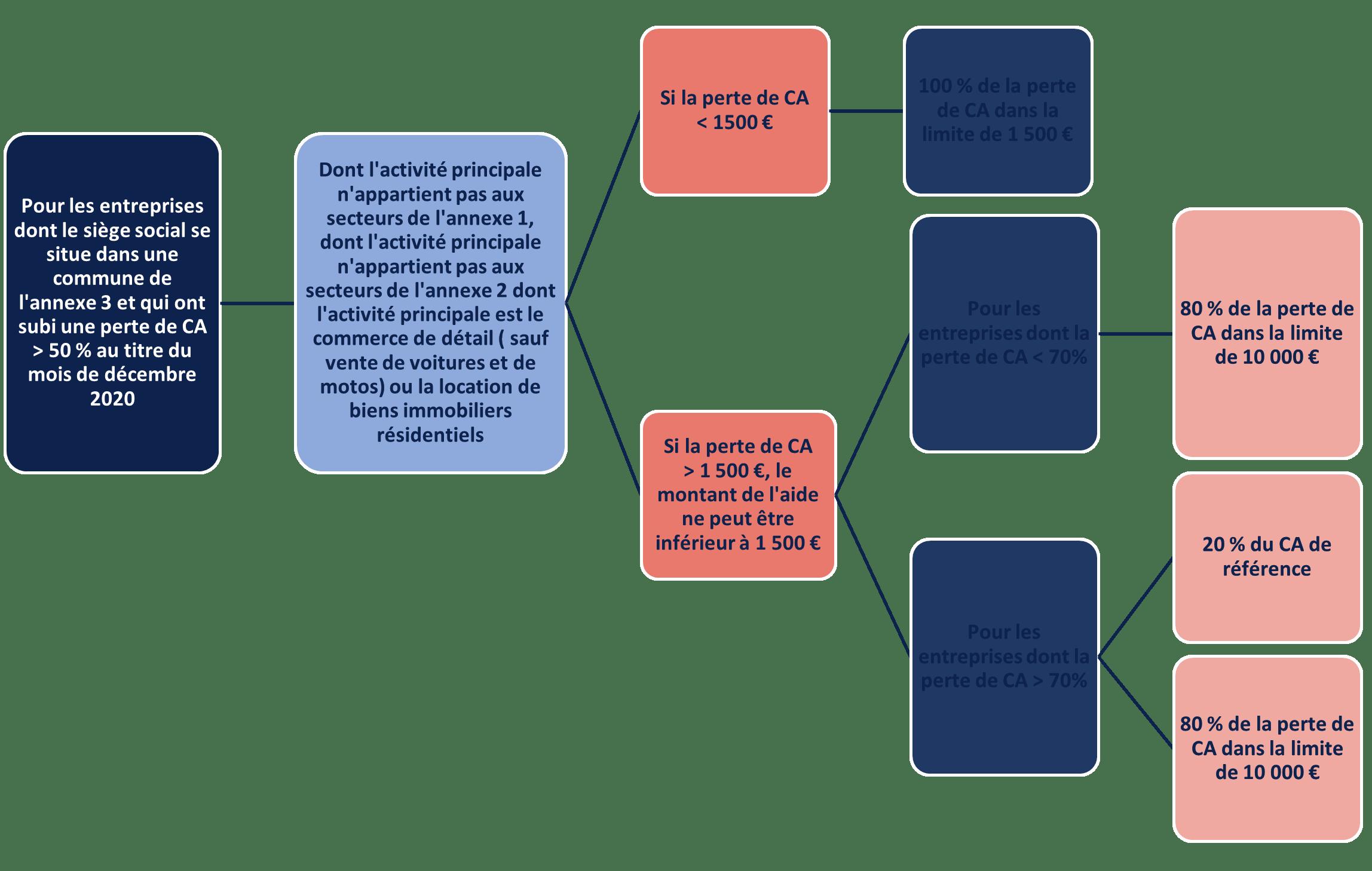 FONDS DE SOLIDARITÉ 1ER VOLET – ARTICLE 3-18