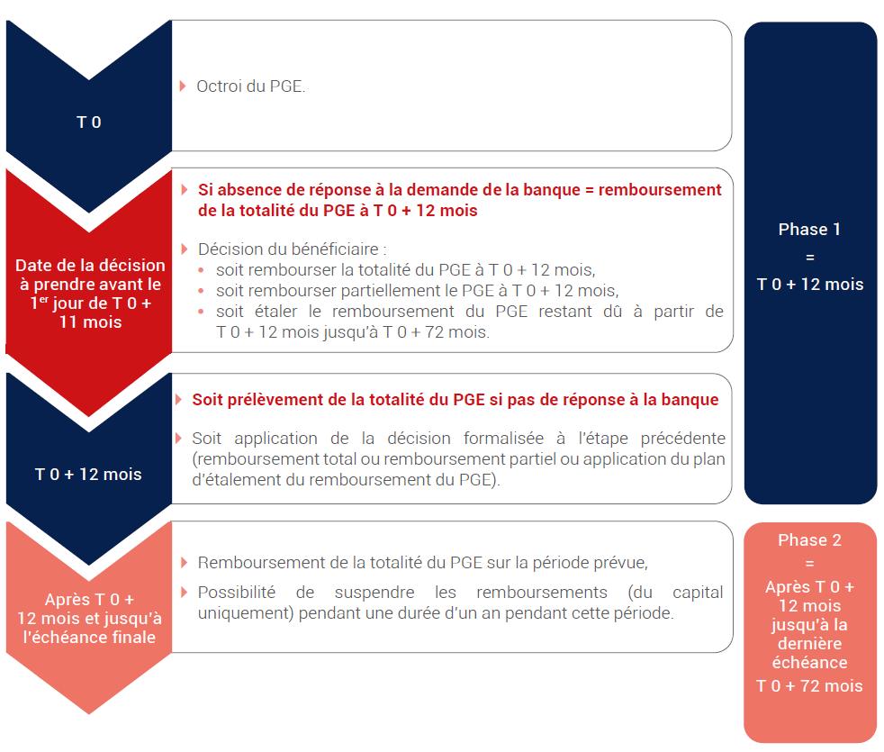SYNTHÈSE DE LA CHRONOLOGIE DE REMBOURSEMENT D'UN PGE